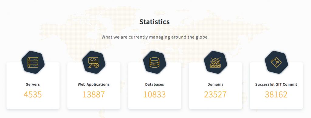 RunCloud's Usage Statistics